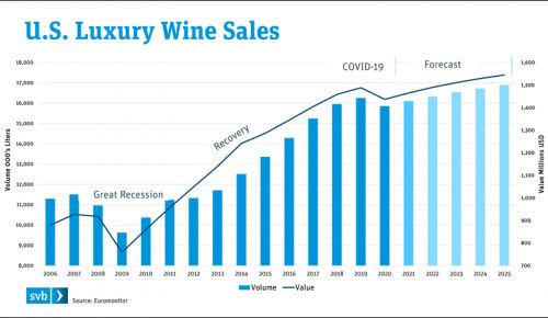 U.S. Luxury Wine Sales graph. ##Image courtesy of Silicon Valley Bank