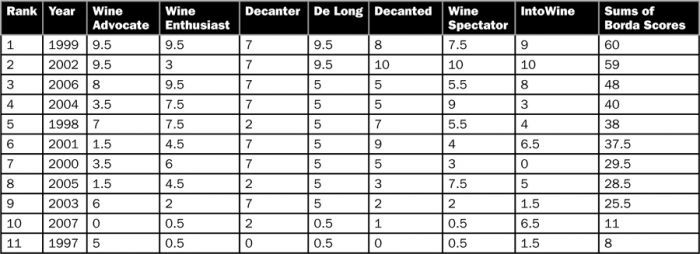 Table 1. Consensus ranking of Oregon Pinot Noir vintages 1997 to 2007 based on seven charts.