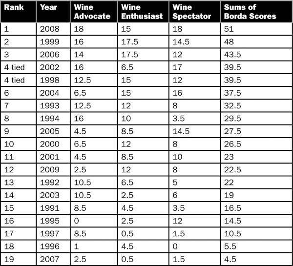 Table 2. Consensus ranking of Oregon Pinot Noir vintages 1991 to 2009 based on three select charts.